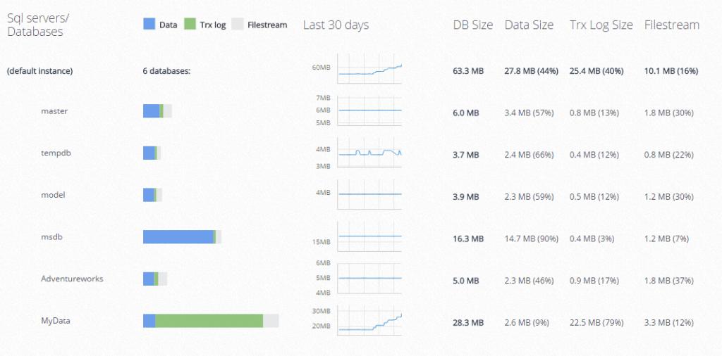 SQL Server Database Monitoring